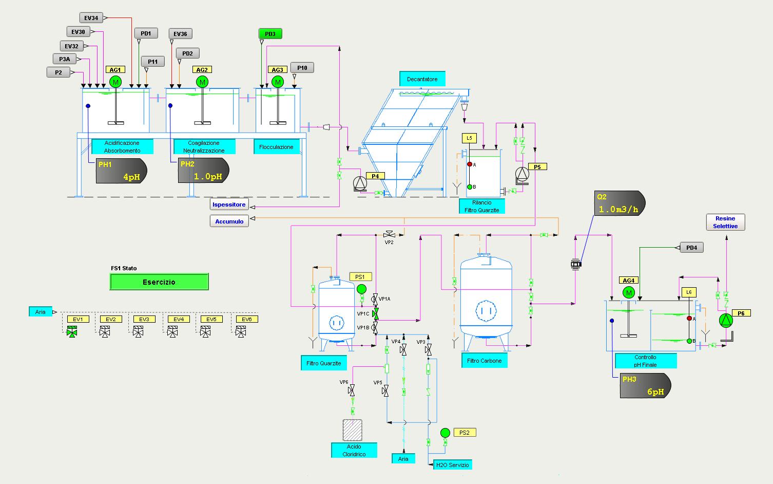impianto di depurazione acqua tipo chimico fisico + trattamento batch per concentrati scarichi